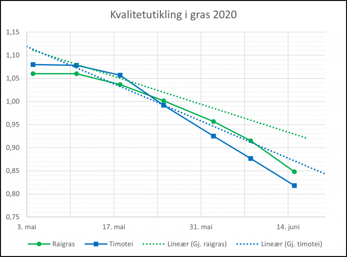 Resultat prognosehausting 2020